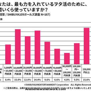 Shibuya 109 Survey Reveals Hardcore Spending Habits of Young 'Wotaku' Women