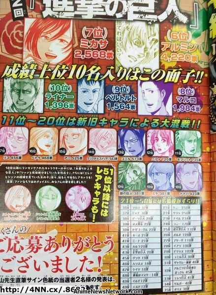 Free Anime Character Popularity Poll : Levi erwin eren top attack on titan popularity poll